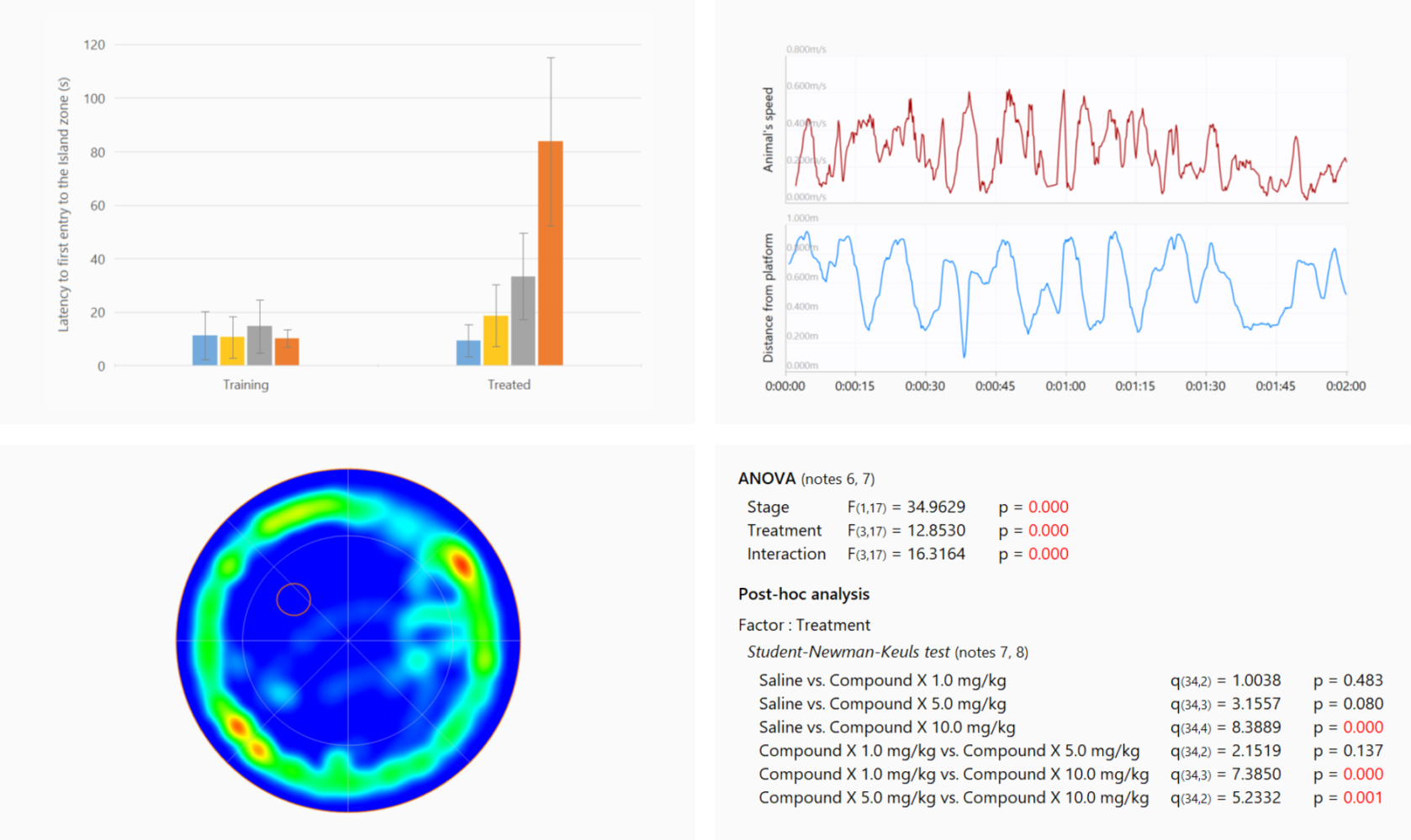 Visualise and analyse results picture